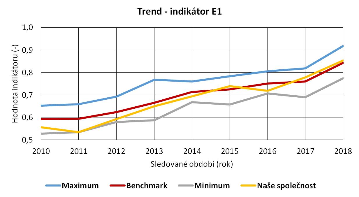 Graf_trend