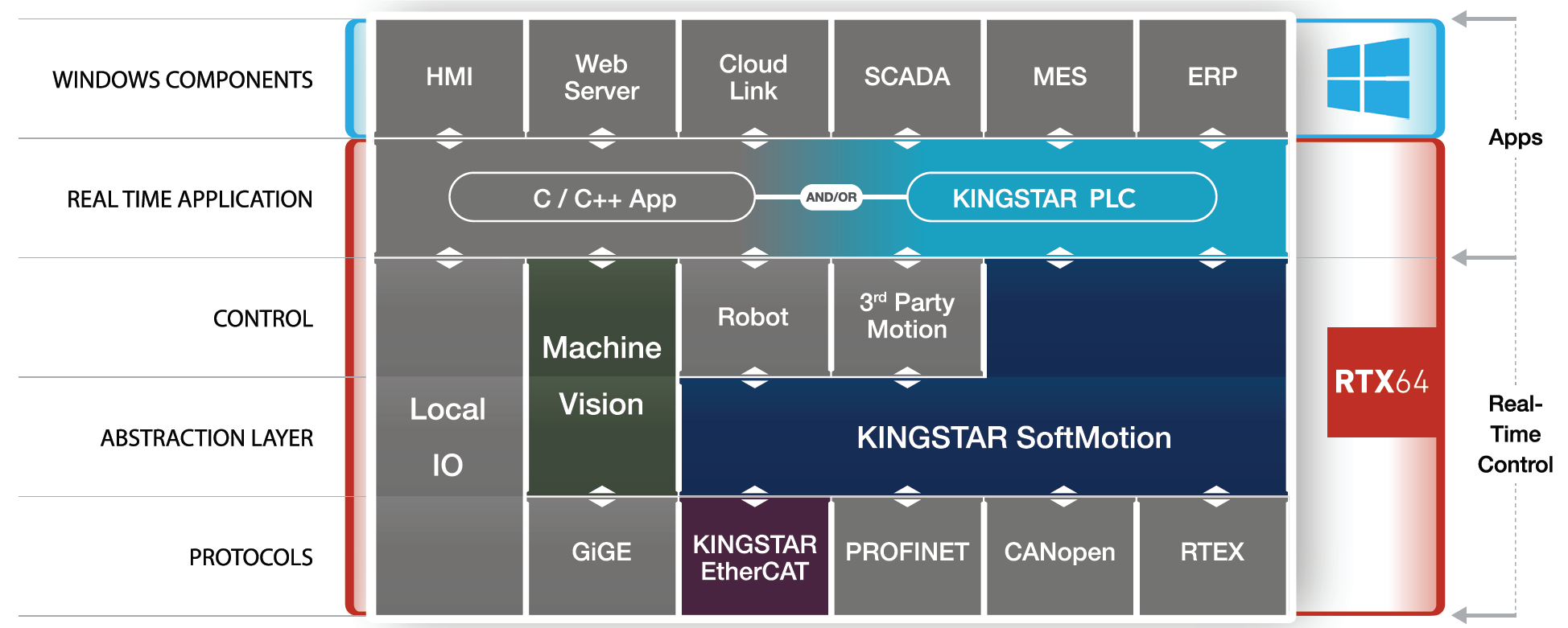 KINGSTAR SYSTEM ARCHITECTURE